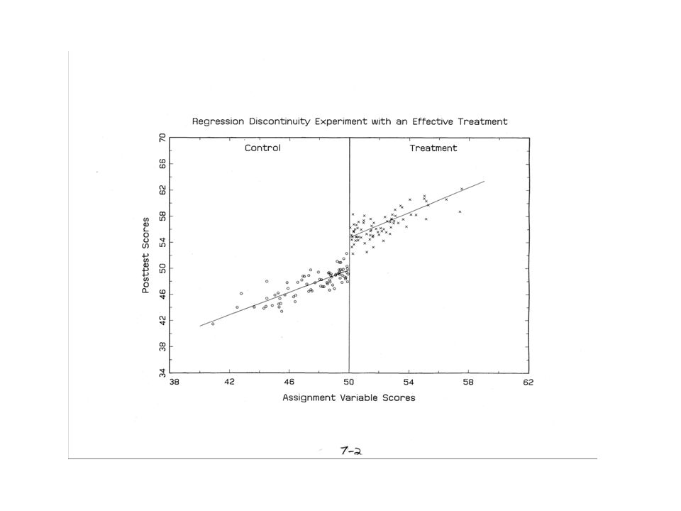 Advantages When properly implemented and analyzed, RD yields an unbiased estimate of treatment effect (see Rubin, 1977).