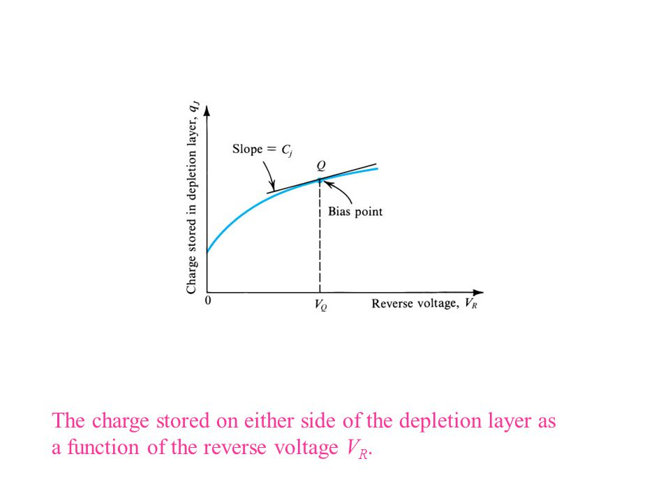 The charge stored on either side of the depletion layer as a function of the reverse voltage V R.