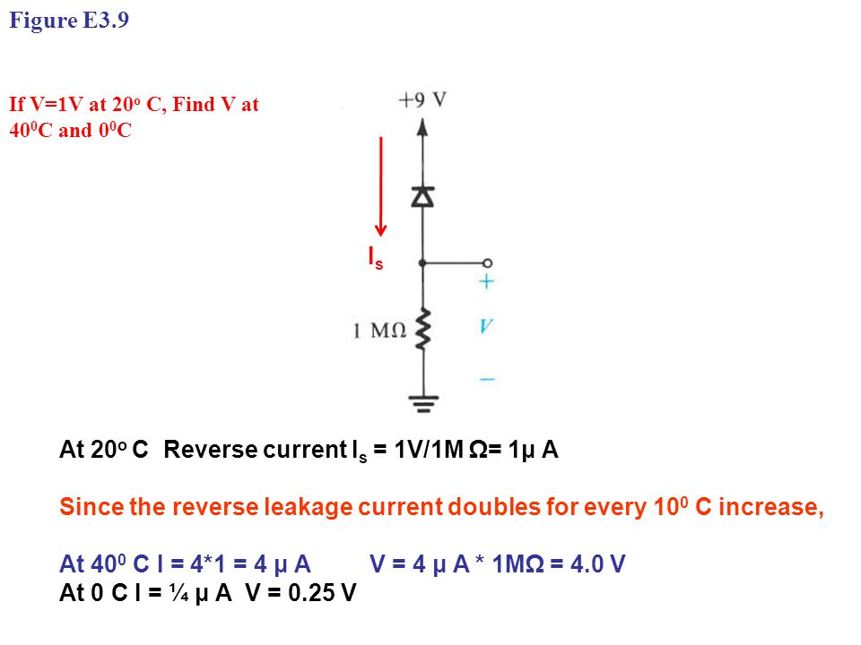 If V=1V at 20 o C, Find V at 40 0 C and 0 0 C At 20 o C Reverse current I s = 1V/1M Ω= 1μ A Since the reverse leakage current doubles for every 10 0 C