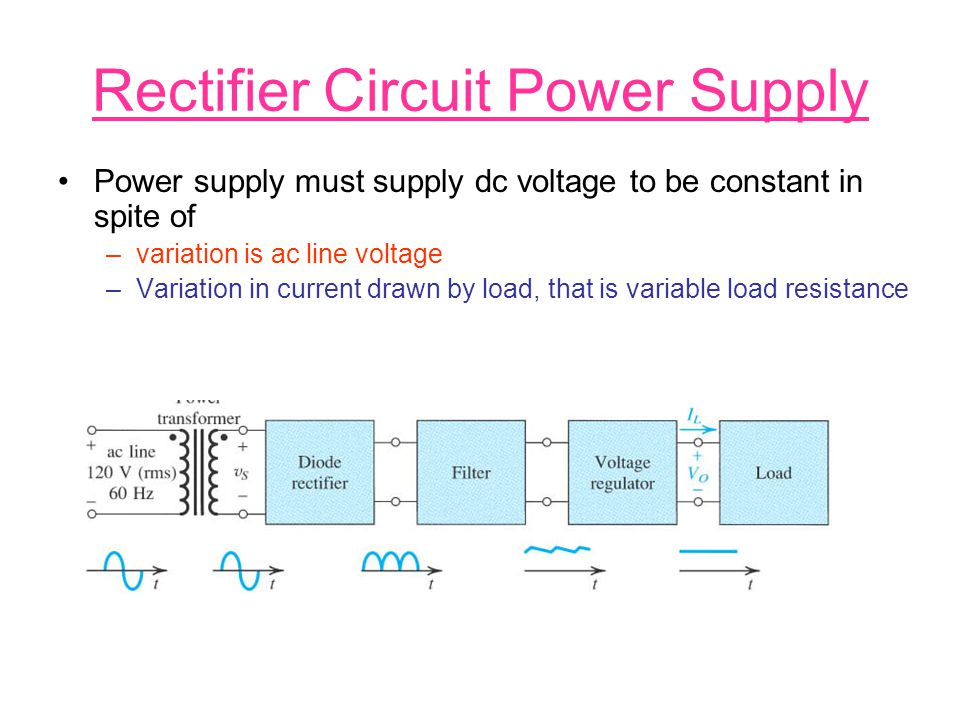 Rectifier Circuit Power Supply Power supply must supply dc voltage to be constant in spite of –variation is ac line voltage –Variation in current draw