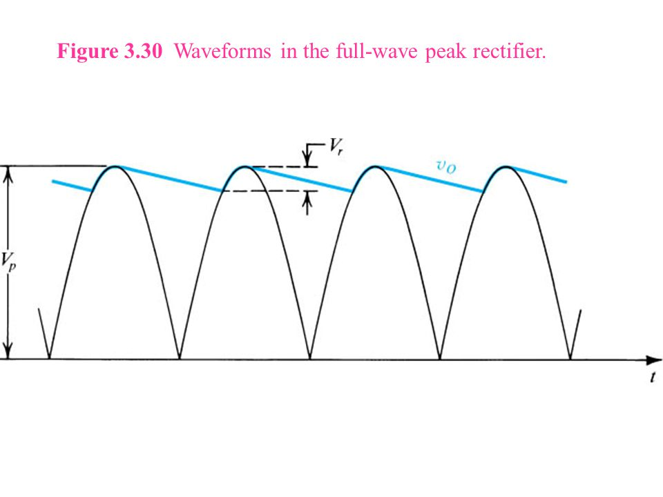Figure 3.30 Waveforms in the full-wave peak rectifier.