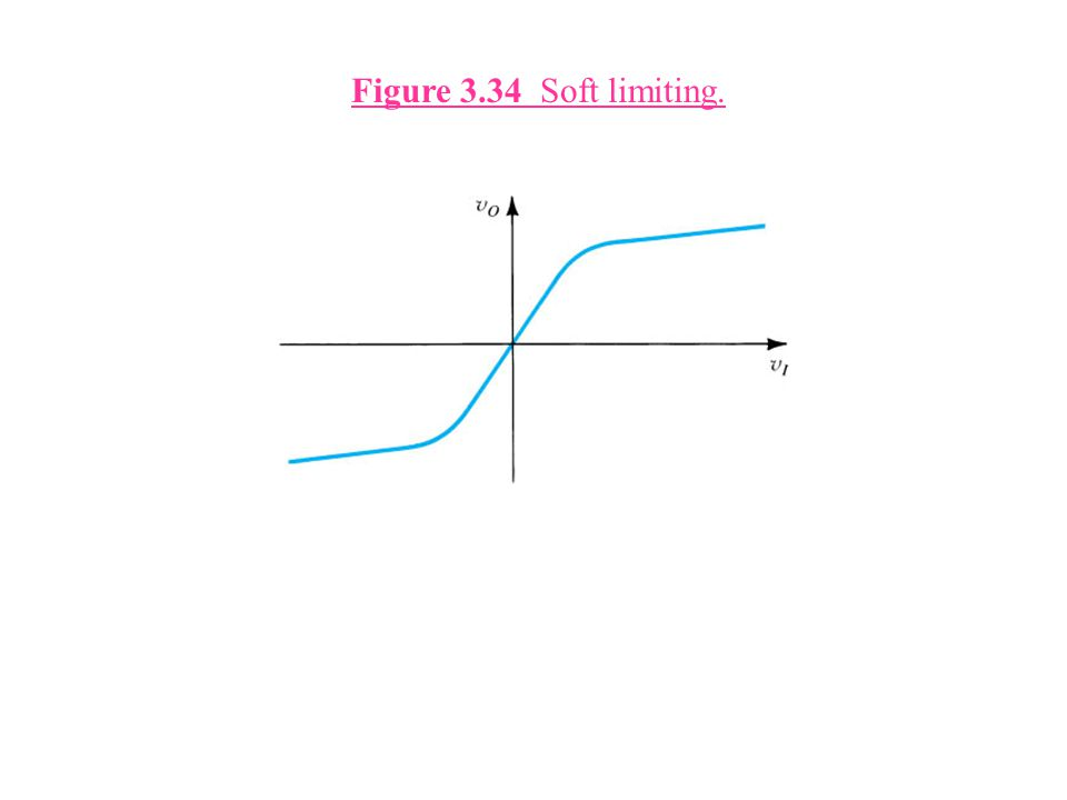 Figure 3.34 Soft limiting.