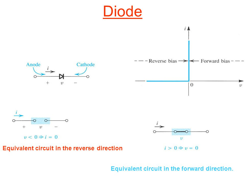 Diode Equivalent circuit in the reverse direction Equivalent circuit in the forward direction.