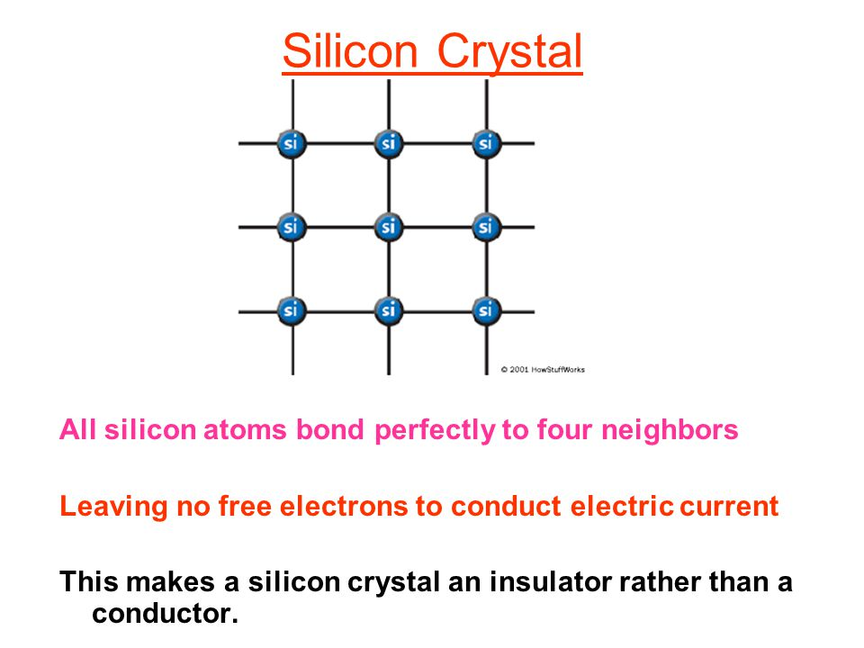 Silicon Crystal All silicon atoms bond perfectly to four neighbors Leaving no free electrons to conduct electric current This makes a silicon crystal