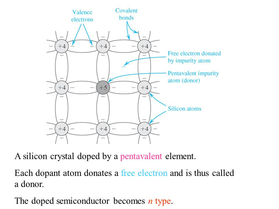 A silicon crystal doped by a pentavalent element. Each dopant atom donates a free electron and is thus called a donor. The doped semiconductor becomes