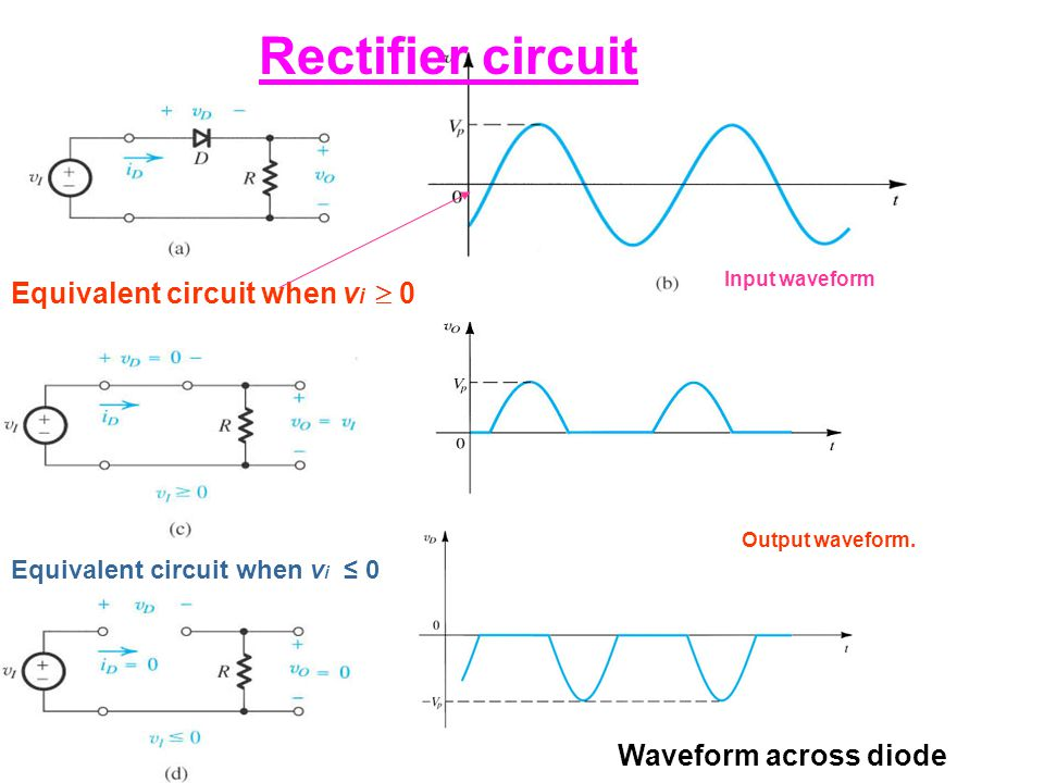 Rectifier circuit Input waveform Equivalent circuit when v i  0 Equivalent circuit when v i ≤ 0 Waveform across diode Output waveform.