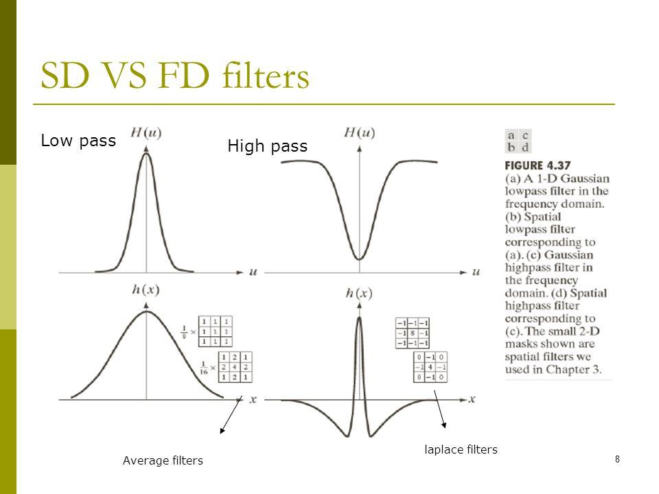 19 Butterworth low pass filter - BLPF: Ch4, lesson 12: BLPF Note:  H(U,V) =0.50 (50% from its maximum value of 1) when D(u,v) =D 0