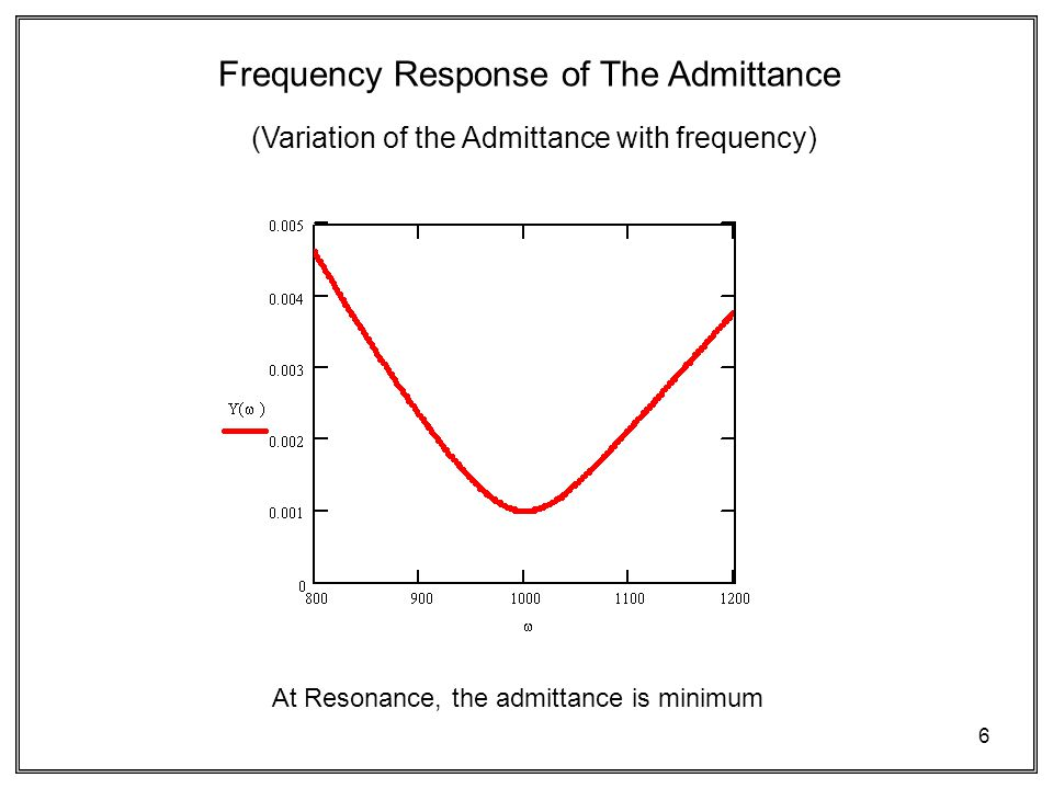 6 (Variation of the Admittance with frequency) Frequency Response of The Admittance At Resonance, the admittance is minimum