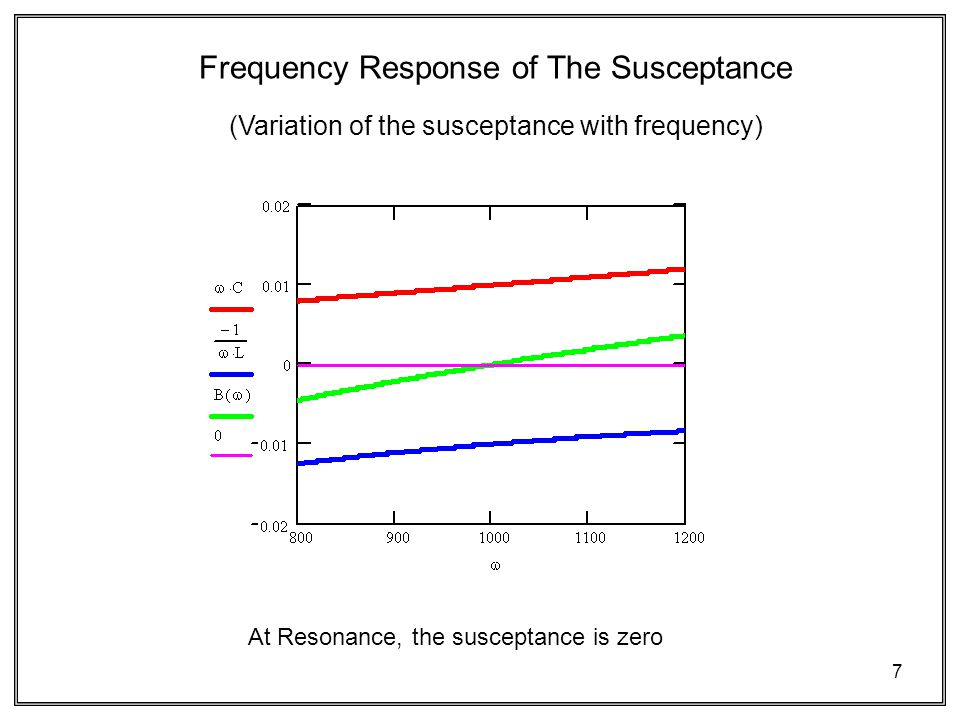 7 (Variation of the susceptance with frequency) Frequency Response of The Susceptance At Resonance, the susceptance is zero