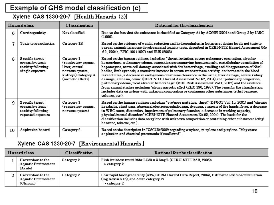 18 Hazard classClassificationRational for the classification 6 CarcinogenicityNot classifiedDue to the fact that the substance is classified as Catego