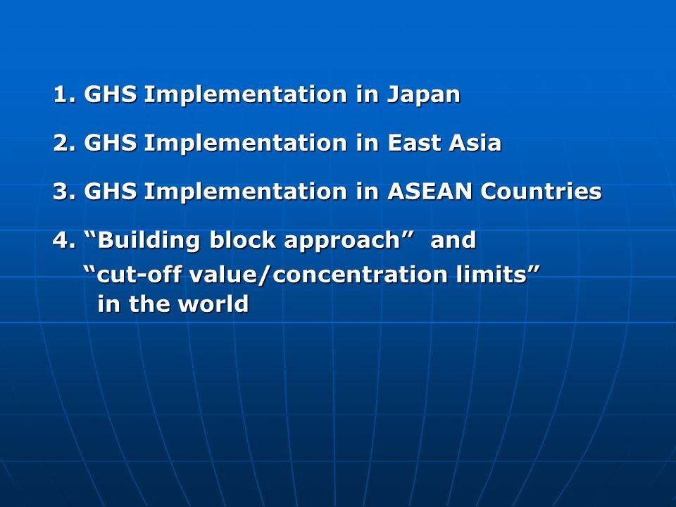 1. GHSImplementation in Japan 1. GHS Implementation in Japan 2. GHSImplementation in East Asia 2. GHS Implementation in East Asia 3. GHSImplementation