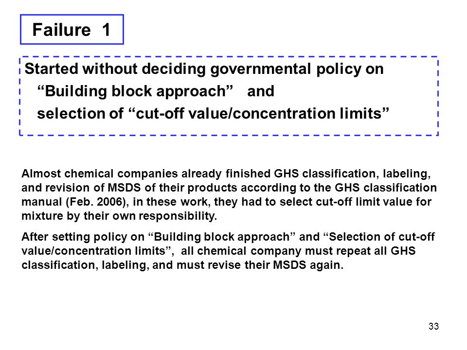 """Failure 1 Started without deciding governmental policy on """"Building block approach"""" and selection of """"cut-off value/concentration limits"""" 33 Almost ch"""