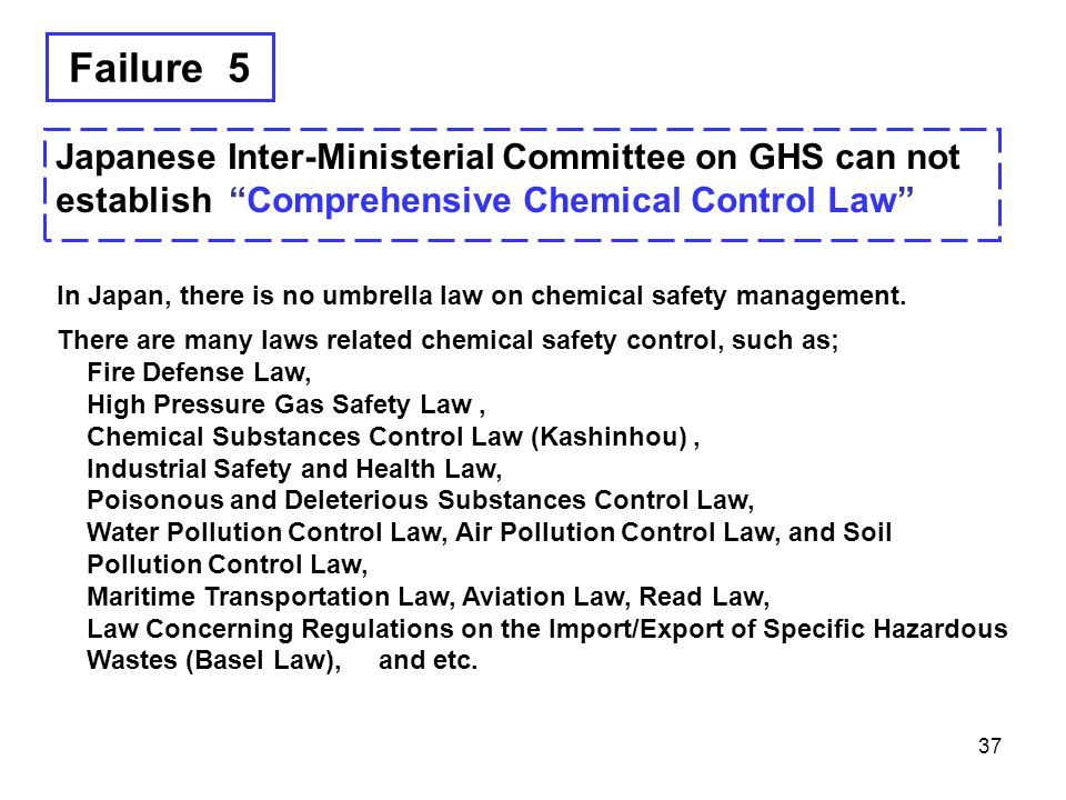 """Failure 5 Japanese Inter-Ministerial Committee on GHS can not establish """"Comprehensive Chemical Control Law"""" 37 In Japan, there is no umbrella law on"""