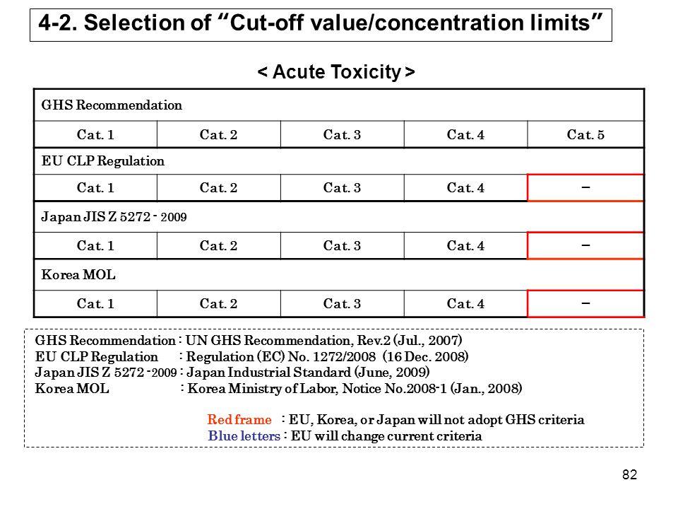 """82 4-2. Selection of """"Cut-off value/concentration limits """" GHS Recommendation Cat. 1Cat. 2Cat. 3Cat. 4Cat. 5 EU CLP Regulation Cat. 1Cat. 2Cat. 3Cat."""