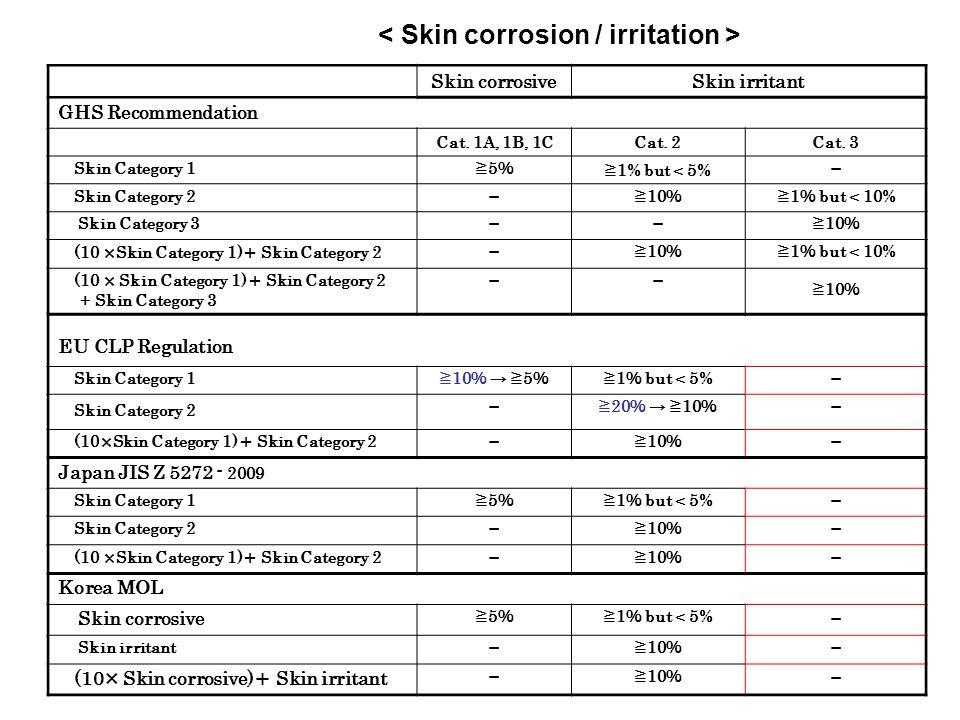 Skin corrosiveSkin irritant GHS Recommendation Cat. 1A, 1B, 1CCat. 2Cat. 3 Skin Category 1 ≧5%≧5% ≧ 1% but < 5% - Skin Category 2 -≧ 10 %≧ 1 % but < 1