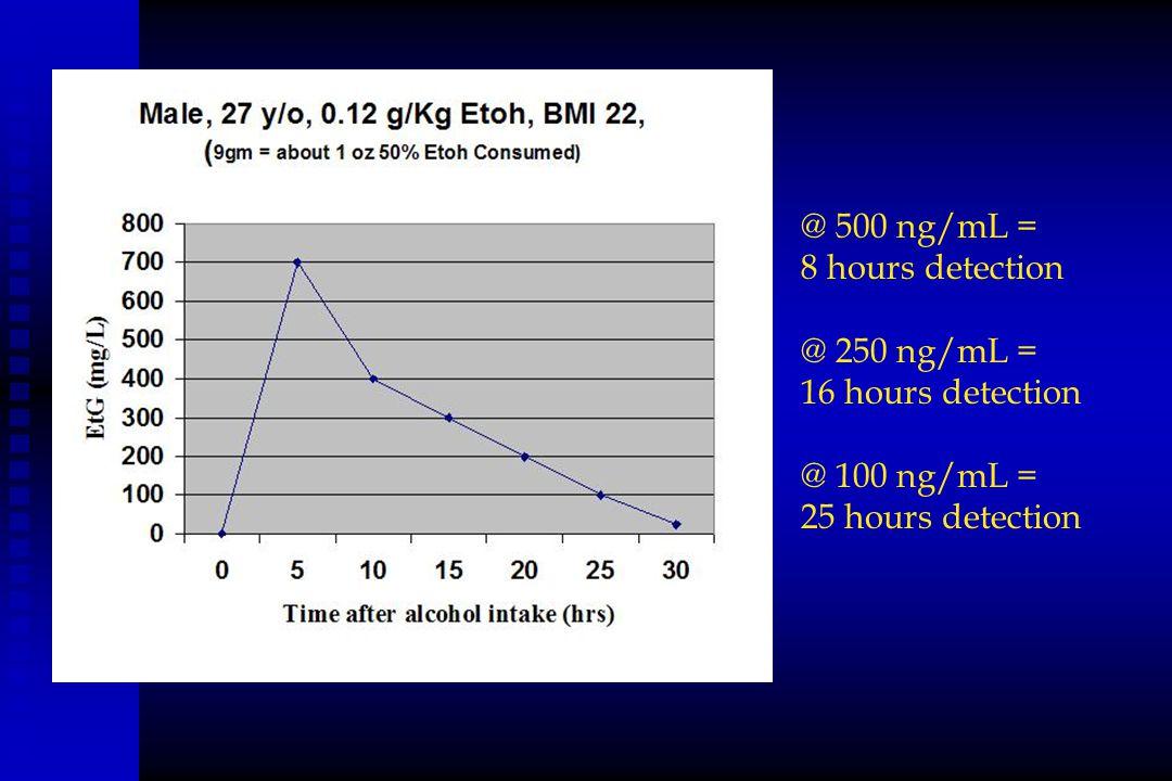 @ 500 ng/mL = 8 hours detection @ 250 ng/mL = 16 hours detection @ 100 ng/mL = 25 hours detection
