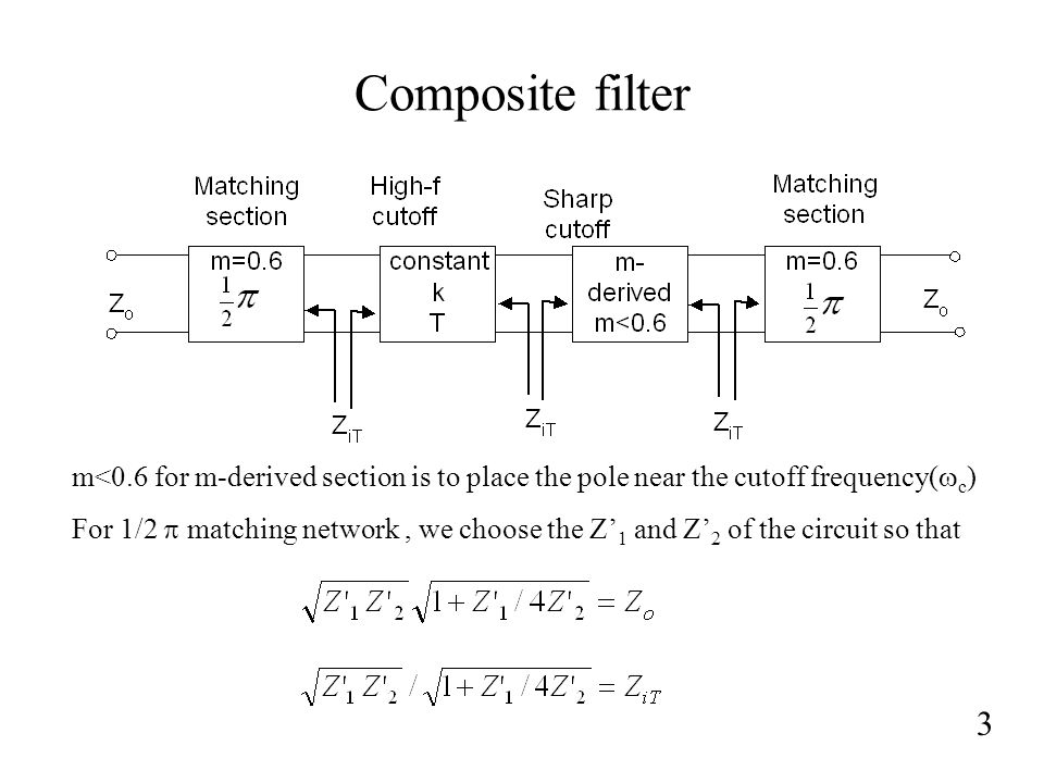 Composite filter 3 m<0.6 for m-derived section is to place the pole near the cutoff frequency(  c ) For 1/2  matching network, we choose the Z' 1 and Z' 2 of the circuit so that