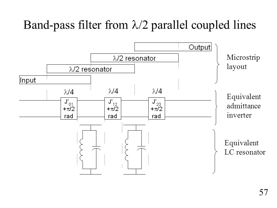 Band-pass filter from /2 parallel coupled lines 57 Microstrip layout Equivalent admittance inverter Equivalent LC resonator