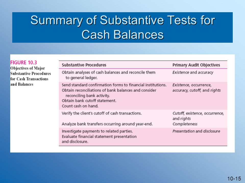 10-15 Summary of Substantive Tests for Cash Balances