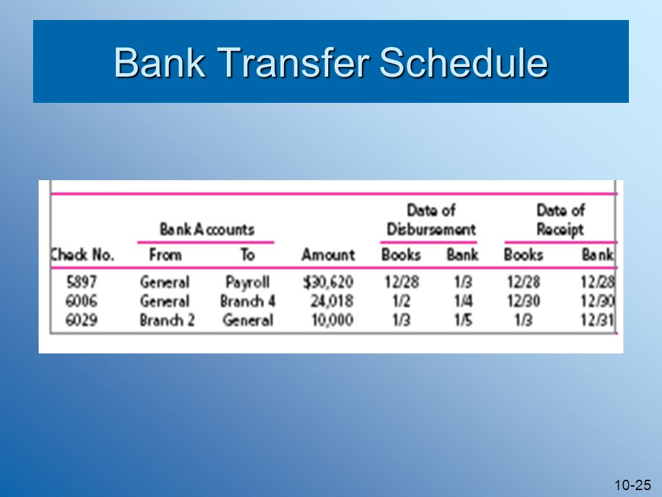 10-25 Bank Transfer Schedule