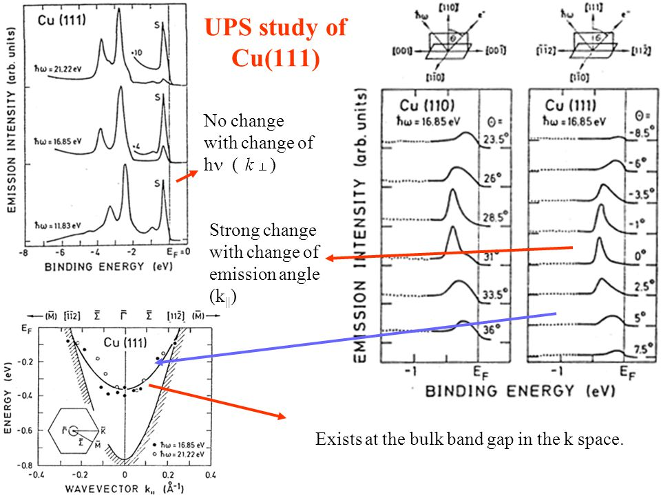 UPS study of Cu(111) No change with change of h () Strong change with change of emission angle (k || ) Exists at the bulk band gap in the k space.