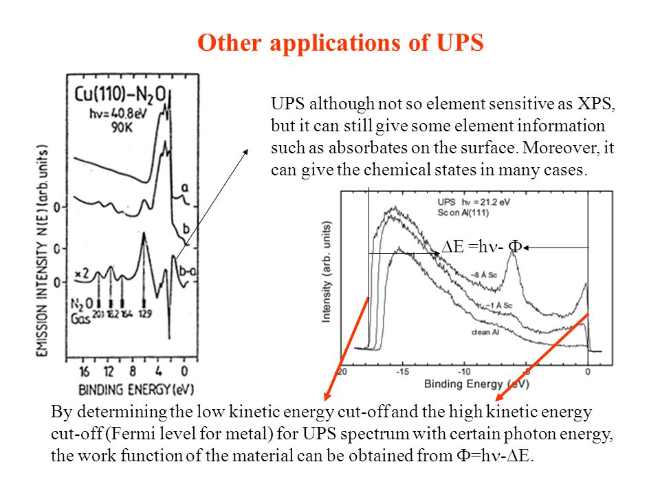 Other applications of UPS UPS although not so element sensitive as XPS, but it can still give some element information such as absorbates on the surfa