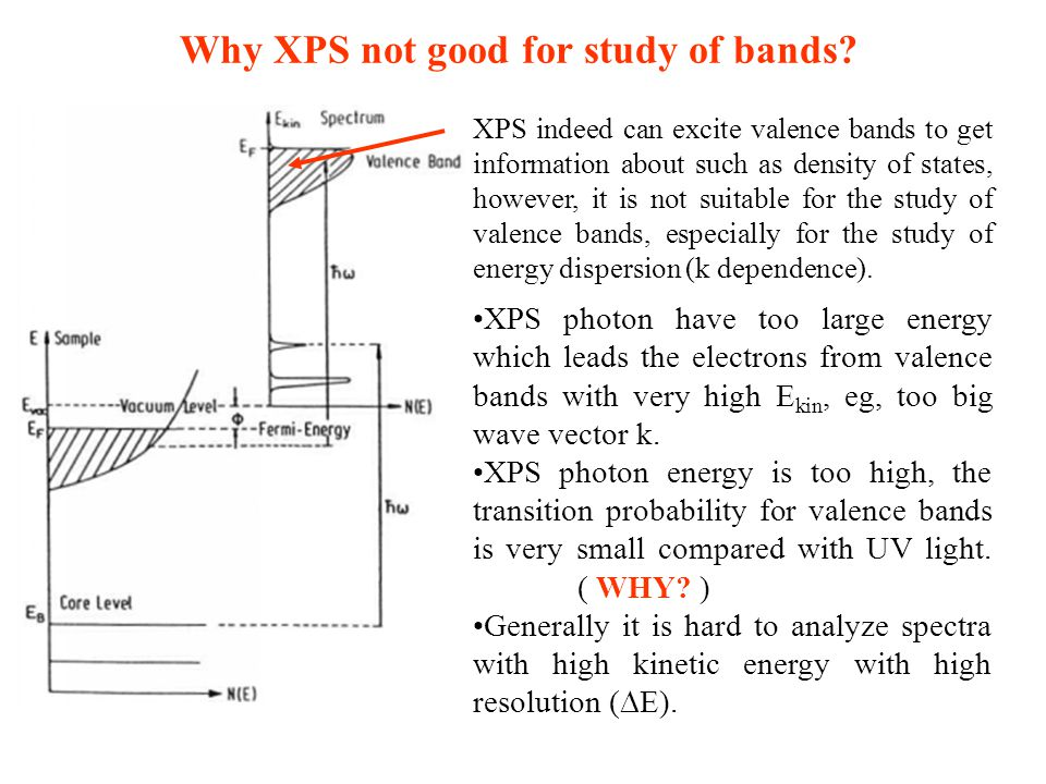 Why XPS not good for study of bands? XPS indeed can excite valence bands to get information about such as density of states, however, it is not suitab