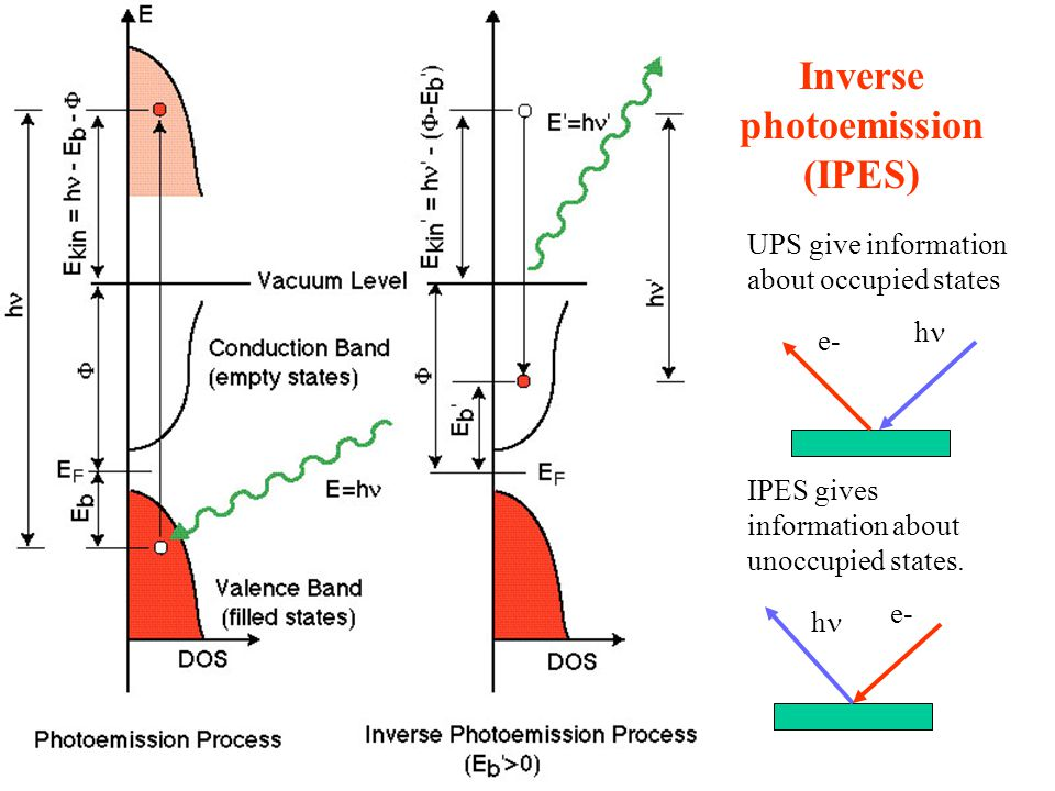 Inverse photoemission (IPES) UPS give information about occupied states IPES gives information about unoccupied states.
