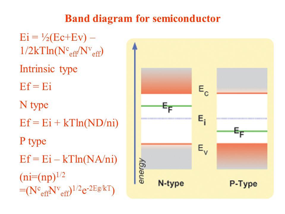 Band diagram for semiconductor Ei = ½(Ec+Ev) – 1/2kTln(N c eff /N v eff ) Intrinsic type Ef = Ei N type Ef = Ei + kTln(ND/ni) P type Ef = Ei – kTln(NA/ni) (ni=(np) 1/2 =(N c eff N v eff ) 1/2 e -2Eg/kT )