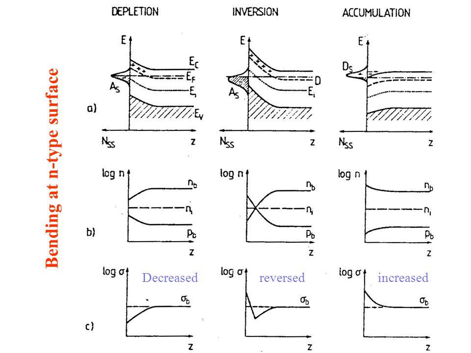 Bending at n-type surface Decreased reversedincreased