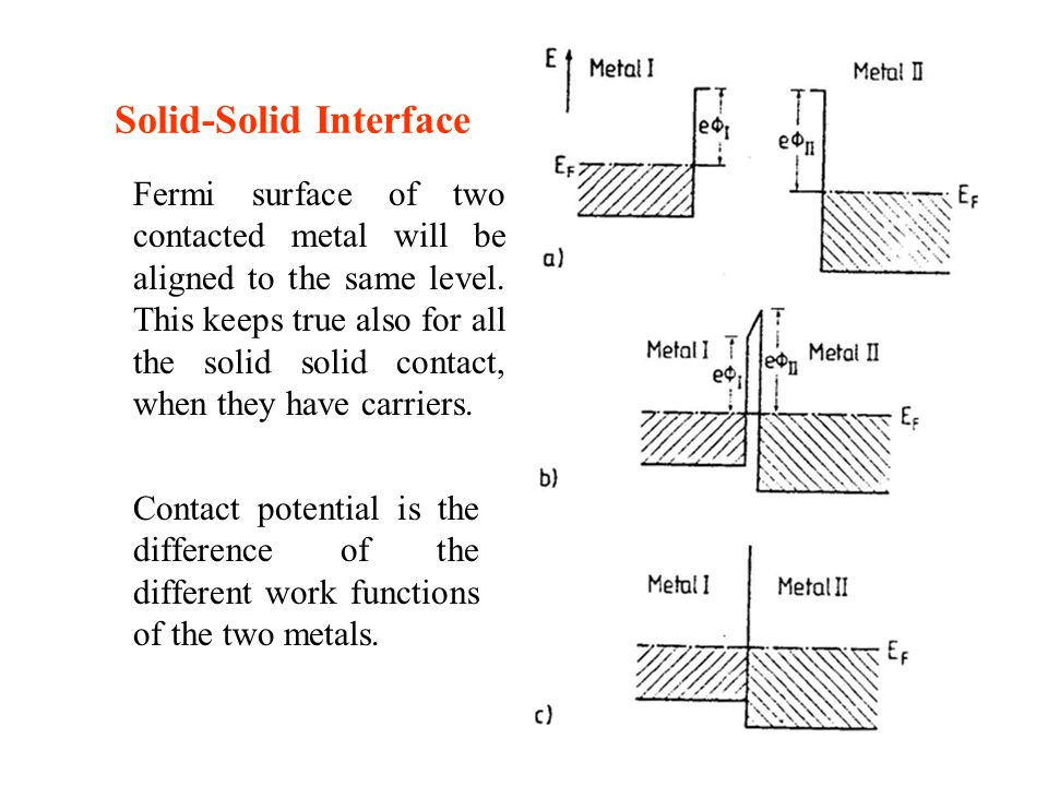 Solid-Solid Interface Fermi surface of two contacted metal will be aligned to the same level. This keeps true also for all the solid solid contact, wh