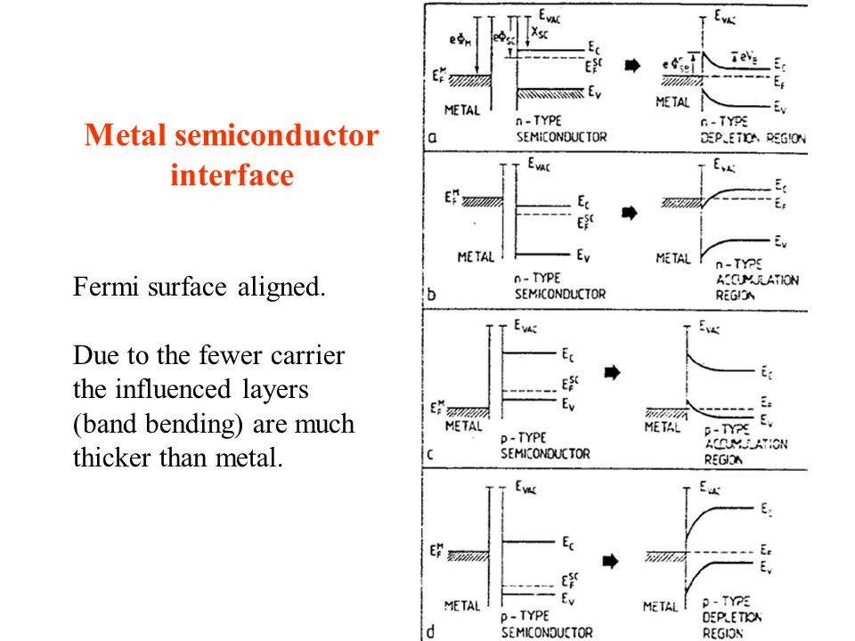 Metal semiconductor interface Fermi surface aligned.