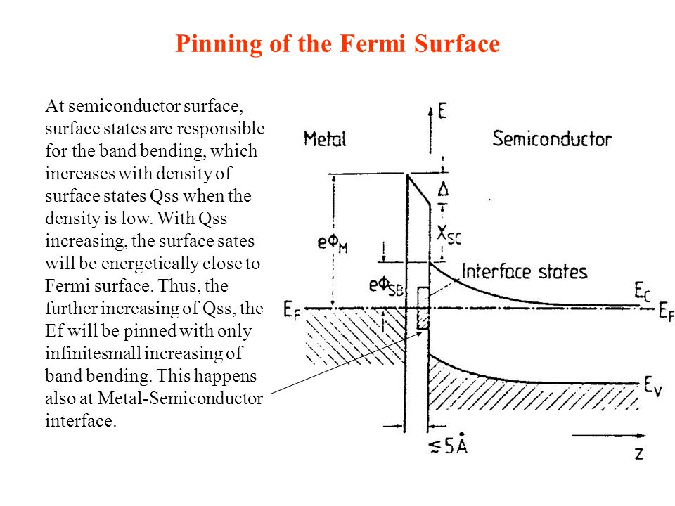 Pinning of the Fermi Surface At semiconductor surface, surface states are responsible for the band bending, which increases with density of surface states Qss when the density is low.