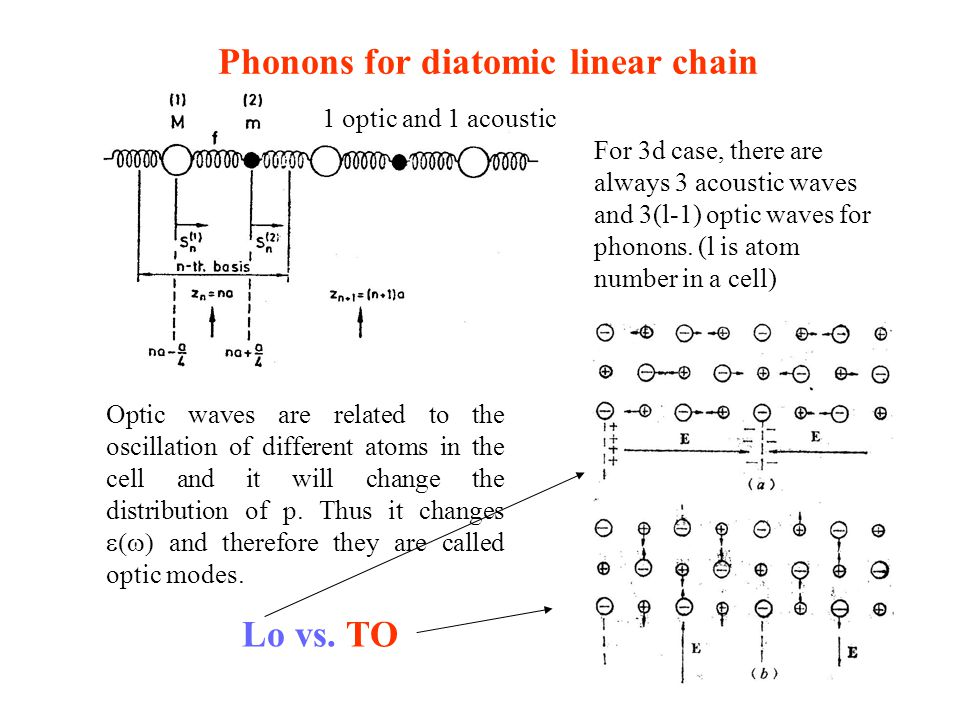 Phonons for diatomic linear chain For 3d case, there are always 3 acoustic waves and 3(l-1) optic waves for phonons. (l is atom number in a cell) Opti