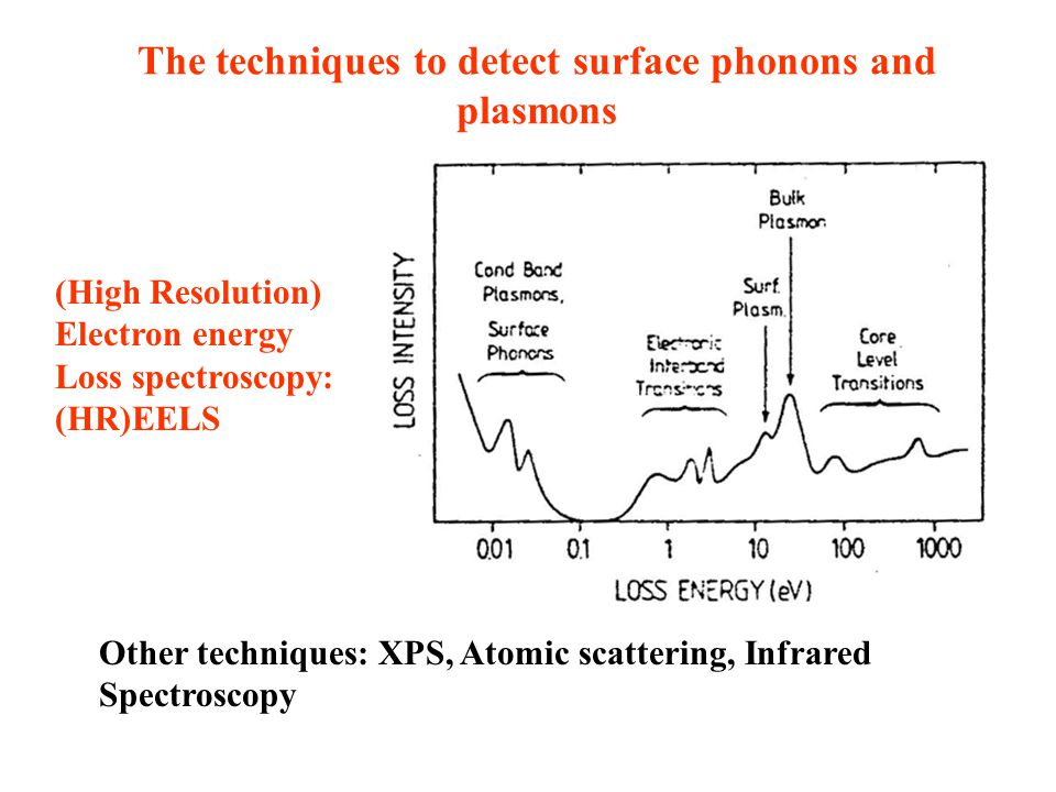 The techniques to detect surface phonons and plasmons (High Resolution) Electron energy Loss spectroscopy: (HR)EELS Other techniques: XPS, Atomic scat