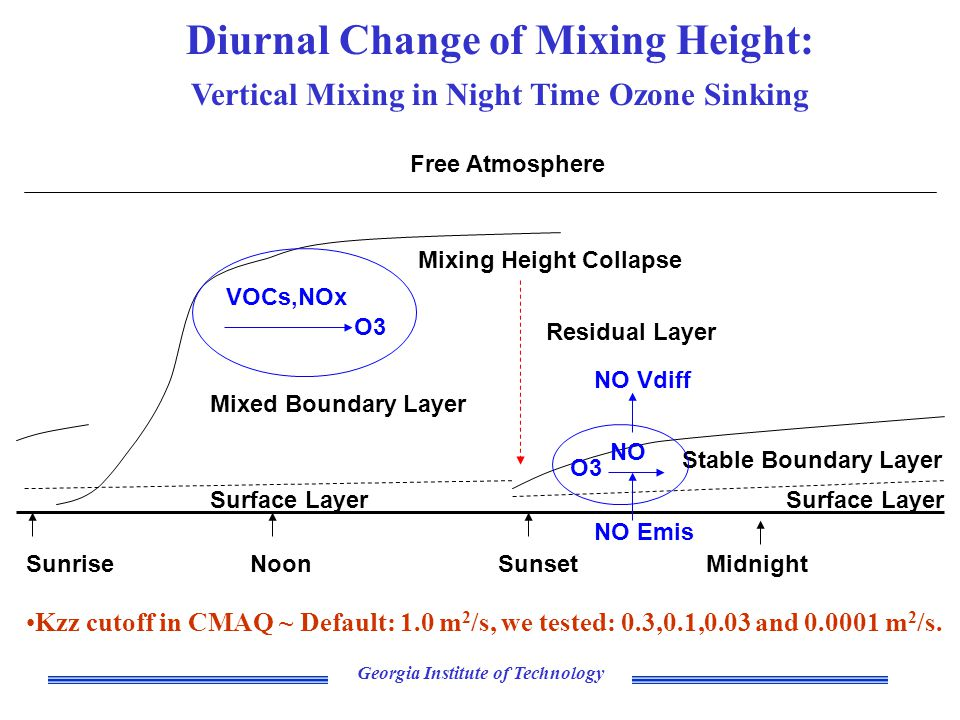 Georgia Institute of Technology Diurnal Change of Mixing Height: Vertical Mixing in Night Time Ozone Sinking Stable Boundary Layer Mixed Boundary Layer Free Atmosphere SunriseSunset Mixing Height Collapse MidnightNoon Residual Layer Surface Layer VOCs,NOx O3 NO O3 NO Emis NO Vdiff Kzz cutoff in CMAQ ~ Default: 1.0 m 2 /s, we tested: 0.3,0.1,0.03 and 0.0001 m 2 /s.