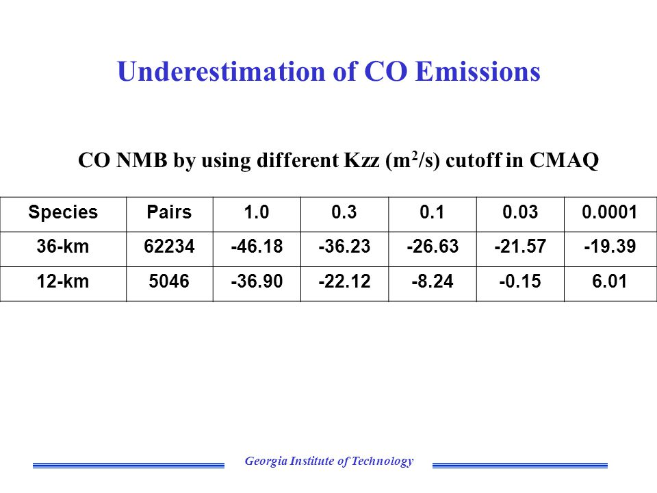 Georgia Institute of Technology Underestimation of CO Emissions SpeciesPairs1.00.30.10.030.0001 36-km62234-46.18-36.23-26.63-21.57-19.39 12-km5046-36.90-22.12-8.24-0.156.01 CO NMB by using different Kzz (m 2 /s) cutoff in CMAQ