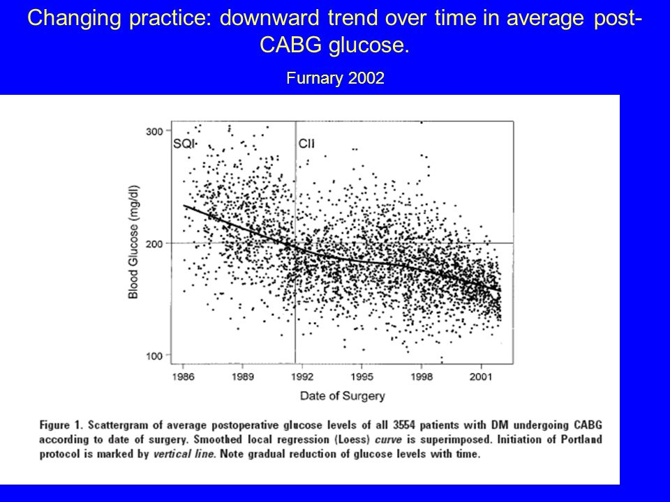 Changing practice: downward trend over time in average post- CABG glucose. Furnary 2002