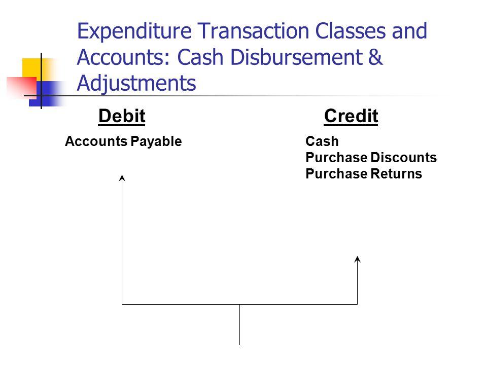Expenditure Transaction Classes and Accounts: Cash Disbursement & Adjustments Debit Credit Accounts PayableCash Purchase Discounts Purchase Returns