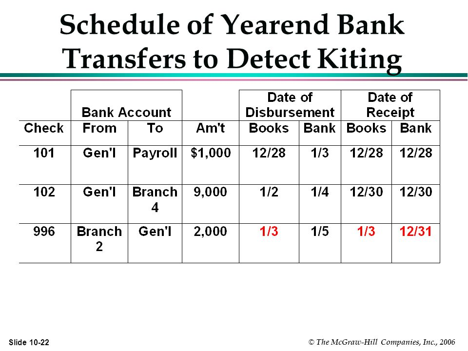 © The McGraw-Hill Companies, Inc., 2006 Slide Schedule of Yearend Bank Transfers to Detect Kiting