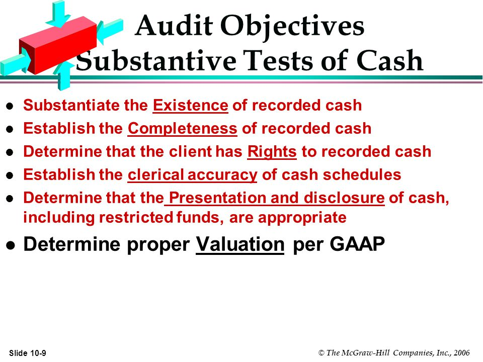 © The McGraw-Hill Companies, Inc., 2006 Slide 10-9 Audit Objectives Substantive Tests of Cash l Substantiate the Existence of recorded cash l Establish the Completeness of recorded cash l Determine that the client has Rights to recorded cash l Establish the clerical accuracy of cash schedules l Determine that the Presentation and disclosure of cash, including restricted funds, are appropriate l Determine proper Valuation per GAAP