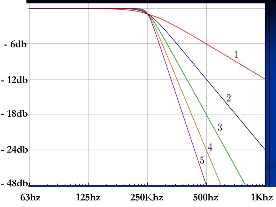 25 - 6db - 12db - 18db - 24db - 48db 500hz250Khz125hz1Khz63hz