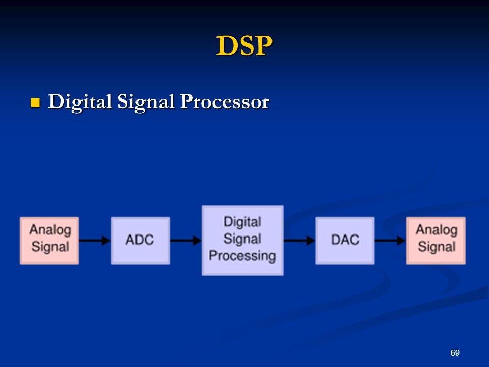 69 DSP Digital Signal Processor Digital Signal Processor