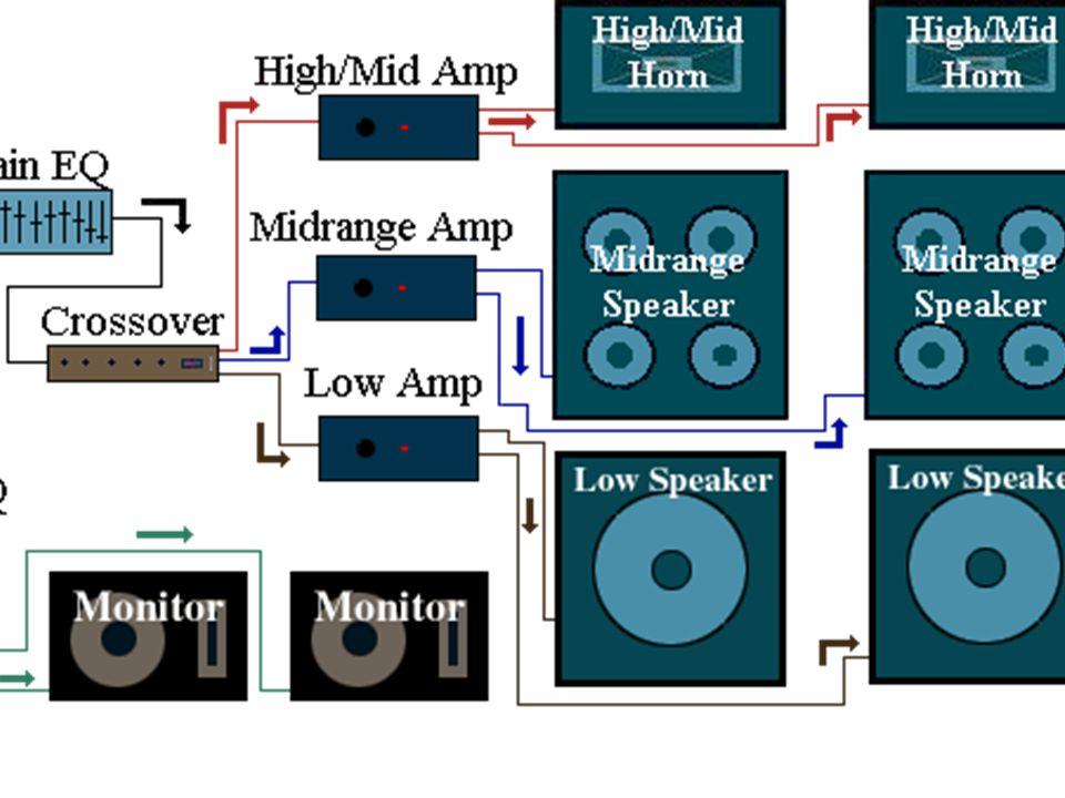68 1 Line Array High Frequency Driver Freq. Range - 500Hz to 20kHz Freq. Range - 500Hz to 20kHz