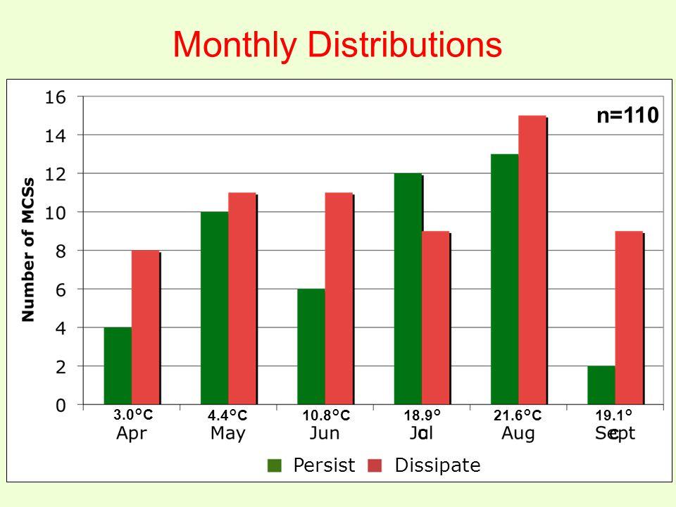 Monthly Distributions n=110 3.0°C 4.4°C10.8°C 18.9° C 21.6°C19.1° C Persist Dissipate