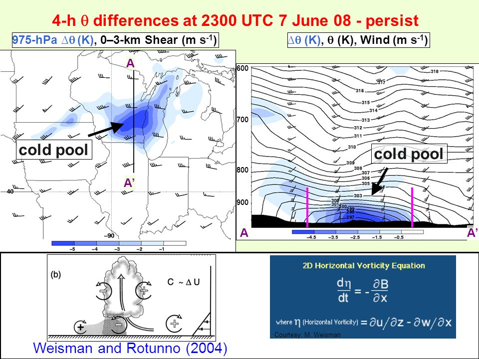 4-h  differences at 2300 UTC 7 June 08 - persist 975-hPa ∆  (K), 0–3-km Shear (m s -1 )∆  (K),  (K), Wind (m s -1 ) cold pool A A' A A 1900 UTC 2300 UTC 600 700 800 900 A Courtesy: M.