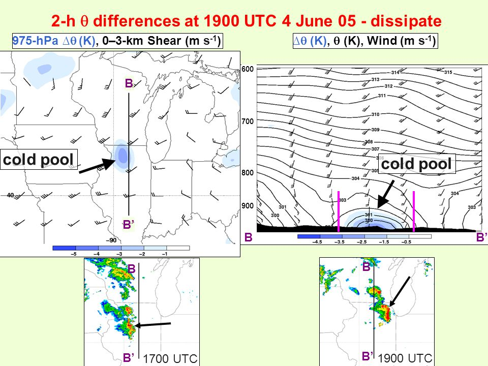 2-h  differences at 1900 UTC 4 June 05 - dissipate cold pool B B' B B 1700 UTC 1900 UTC 975-hPa ∆  (K), 0–3-km Shear (m s -1 )∆  (K),  (K), Wind (