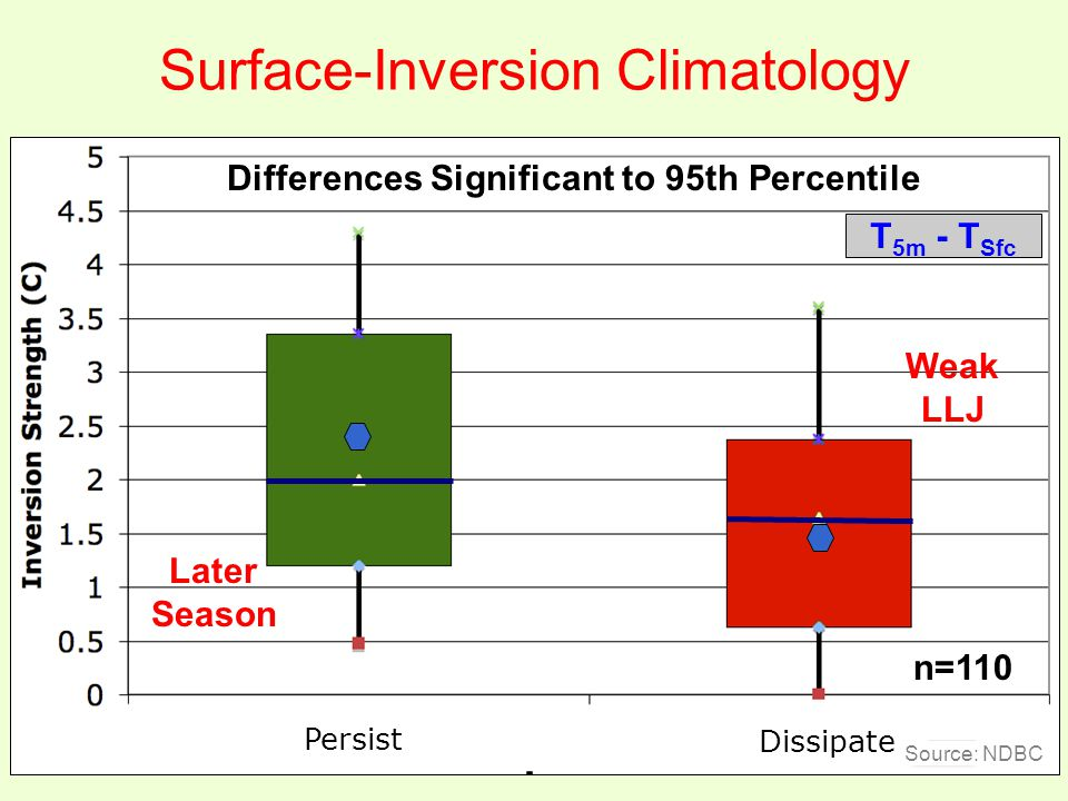 Later Season Weak LLJ Differences Significant to 95th Percentile Surface-Inversion Climatology T 5m - T Sfc n=110 Persist Dissipate Source: NDBC
