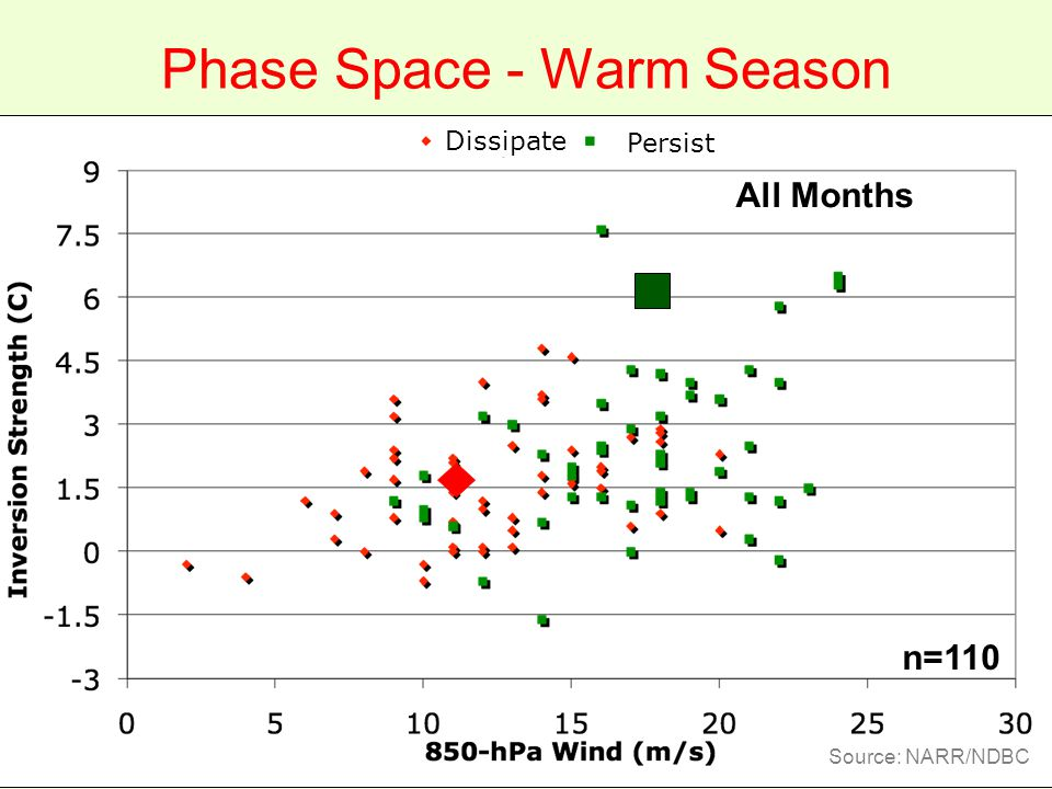 All Months Phase Space - Warm Season Source: NARR/NDBC n=110 Persist Dissipate