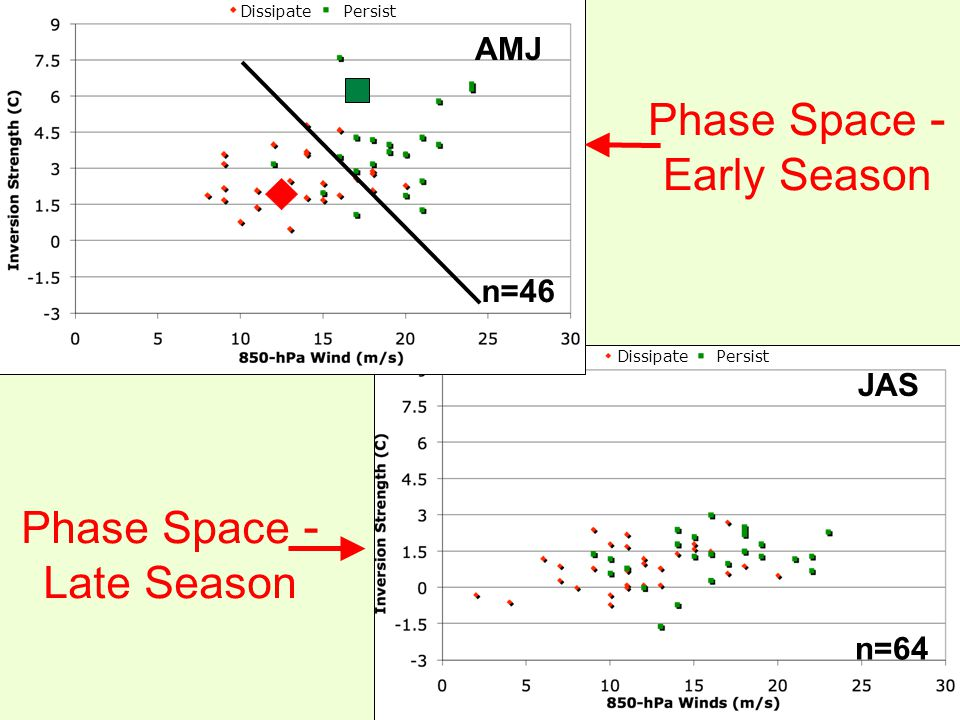 AMJ JAS Phase Space - Early Season Phase Space - Late Season n=46 n=64 Persist Dissipate Persist
